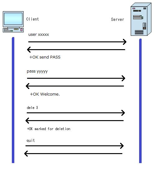Delete message from POP sequence diagram | Sequence ...