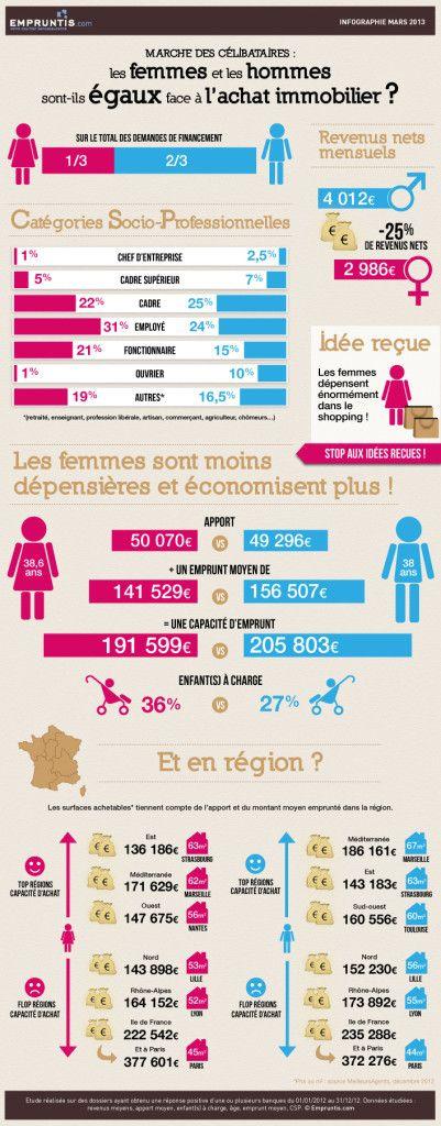Marché des célibataires : les femmes et les hommes sont ils égaux face à l'achat à l'immobilier? http://blog.guideducredit.com/wp-content/uploads/2013/03/data2-401x1024.jpg
