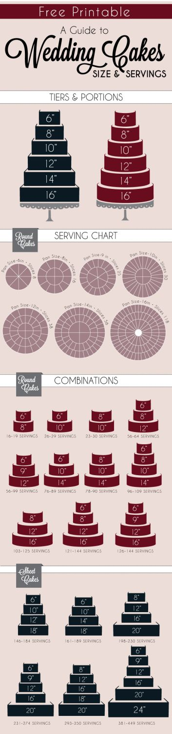 Guide to Wedding Cakes Serving Size