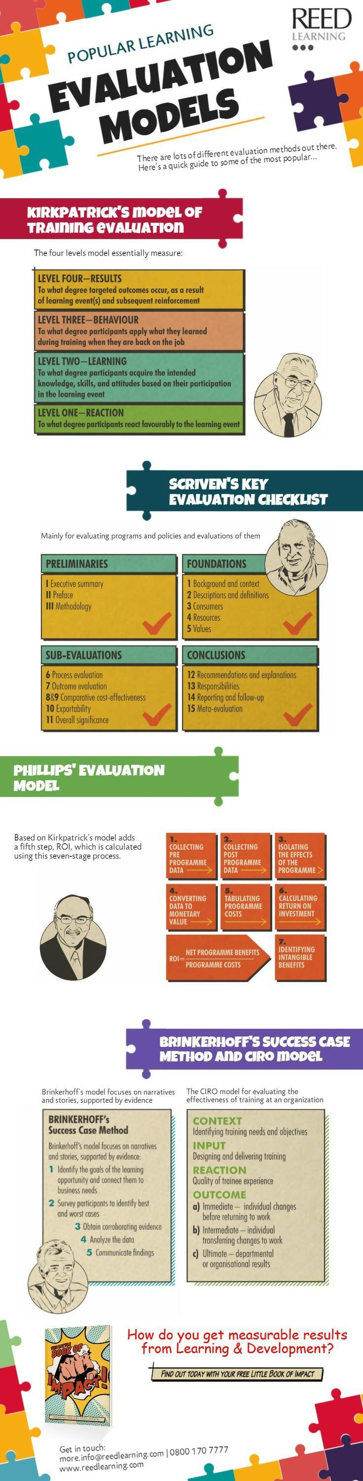 Learning is a journey with a destination. The Popular Learning Evaluation Models Infographic presents the most popular learning evaluation methods.
