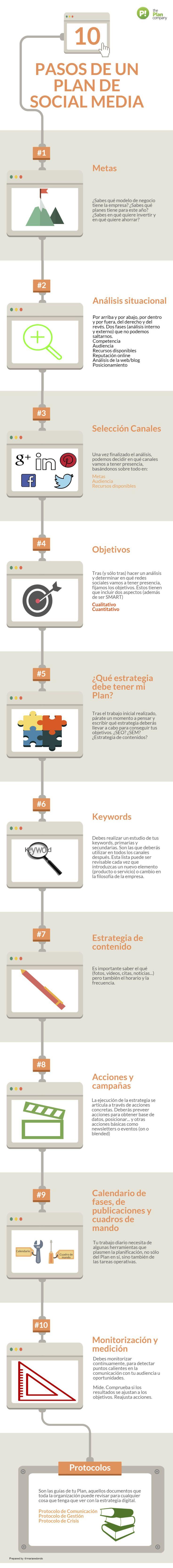 10 pasos para un Plan de Redes Sociales #infografia #infographic #socialmedia