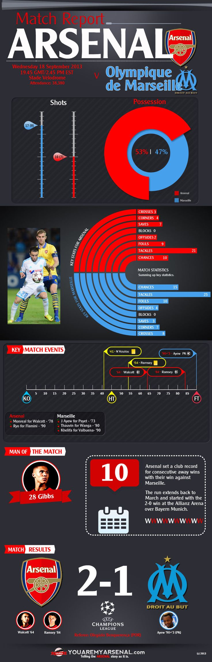 Match facts from Arsenal v Marseille