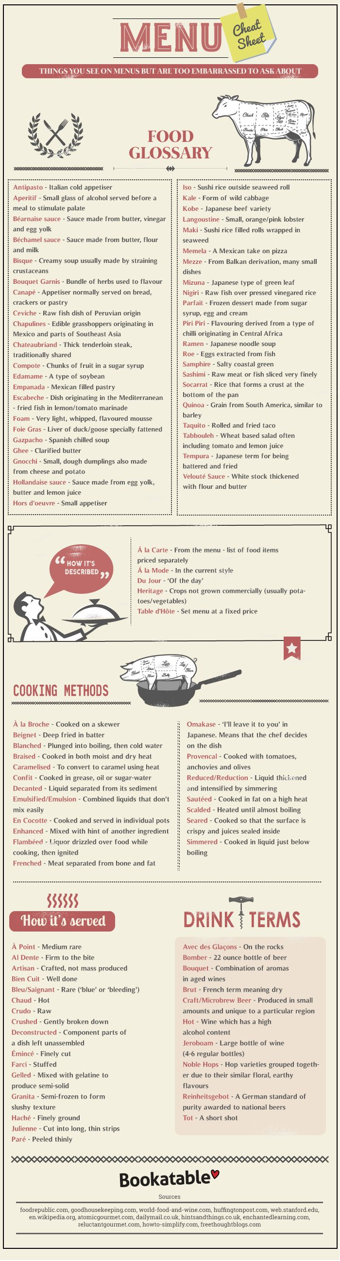 Menu Cheat Sheet #infographic #Food #Drinks