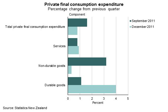 Graph, Private final consumption expenditure, percentage change from previous quarter, September 2001 and December 2011.