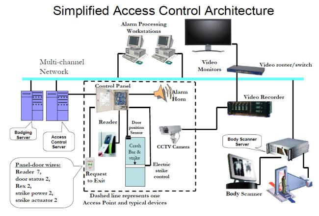 Access control systems articles