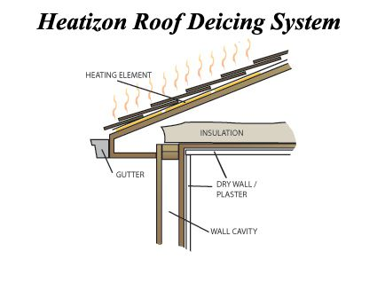 Electric Radiant Heat Under A Metal Roof   Roof Deicing And Preventing Ice  Dams   Heatizon