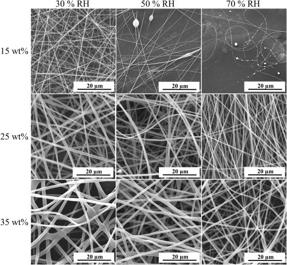 SEM images of pullulan nanofibers electrospun at 30, 50 and 70% RH from aqueous ...