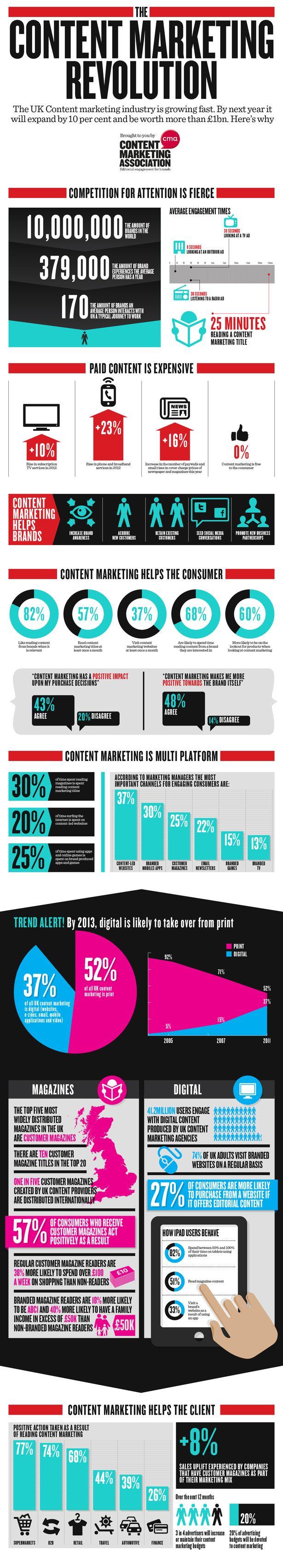 Content marketing infographicContent, Del Marketing, Marketing De, Website, Marketing Revolutions, Social Media, Socialmedia, Content Marketing, Contentmarket Revolutions