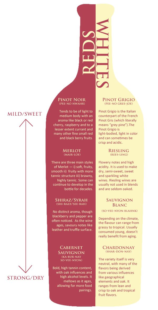 Wine Chart describes differences in popular reds and whites #wineintampa