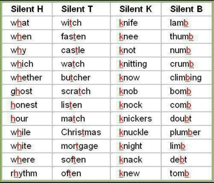 52 Best English Phonetics Phonology Images On Pinterest English