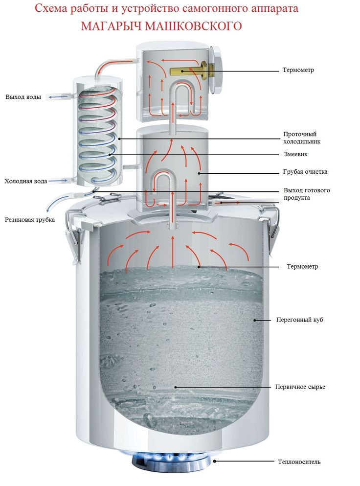 Схема устройство самогонного