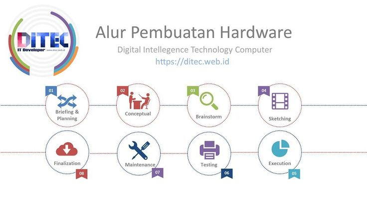Something we loved from Instagram! Butuh proyek elektronika.? Atau pengendali otomatis.? Just visit our website. . . . #ditec #itdeveloper #mobiledeveloper #hardware #flowchart #raspberrypi #arduino #elektronika #electronica by ditec.web.id Check us out http://bit.ly/1KyLetq
