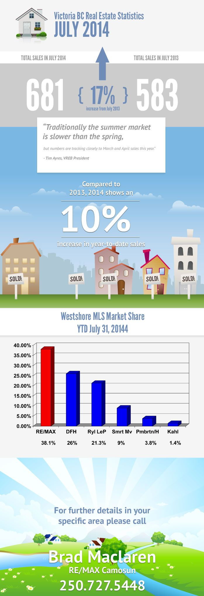 Victoria BC Real Estate Stats - July 2014