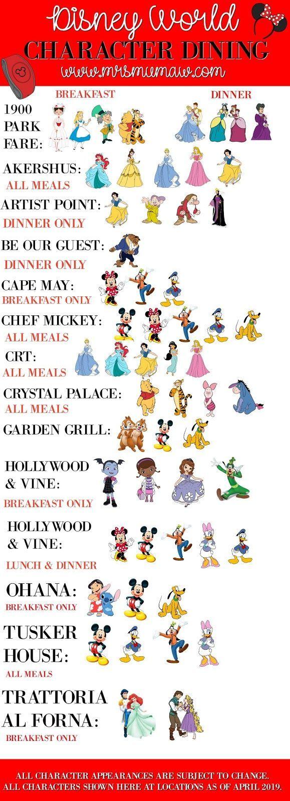 Disney World Character Dining at Glance