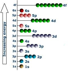Anyone in a chemistry class needs to look over this blog. Its a GREAT tool.