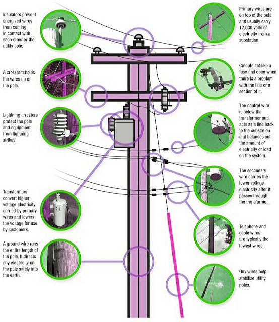 Parts of Electric Power Pole Electrical Engineering Blog