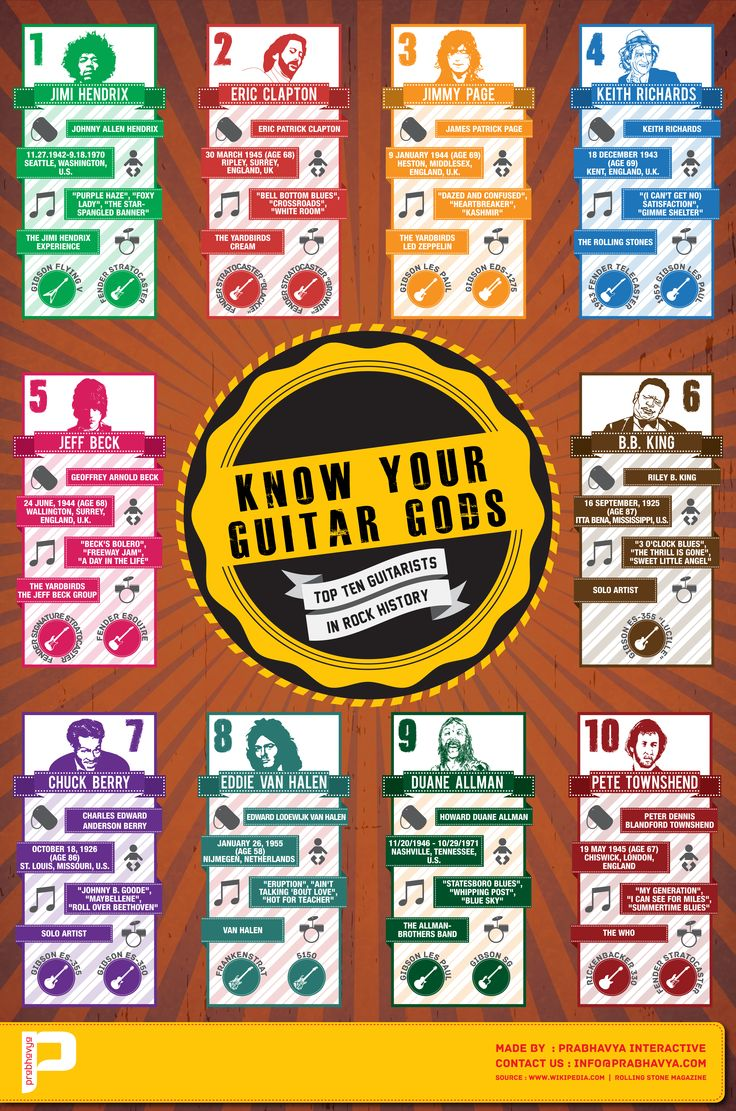 This is an Infographic showing the most influential guitarists of Entire Rock History