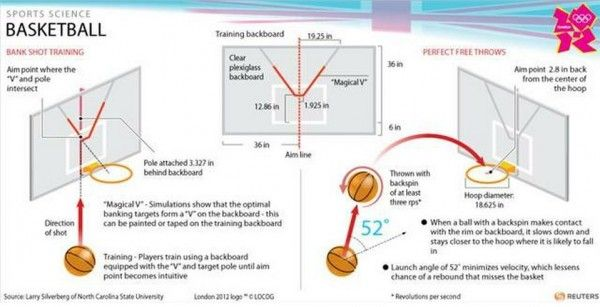 Physics Answers How Basketball Players Can Win The Game - The game of basketball is filled with science. Physics, gravity, motion, action and reaction - all factors can be found in the game. However, throwing the ball towards the basket and scoring is most important in this game. After all, the team which scores most wins the game. But shooting the basketball towards the basket in order to pot it is not that much easy. Engineers have calculated that players can perfectly shot the ball…