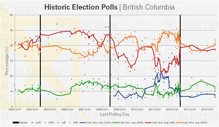 Graph of historic election polls in British Columbia since 2003 #bcpoli #cdnpoli
