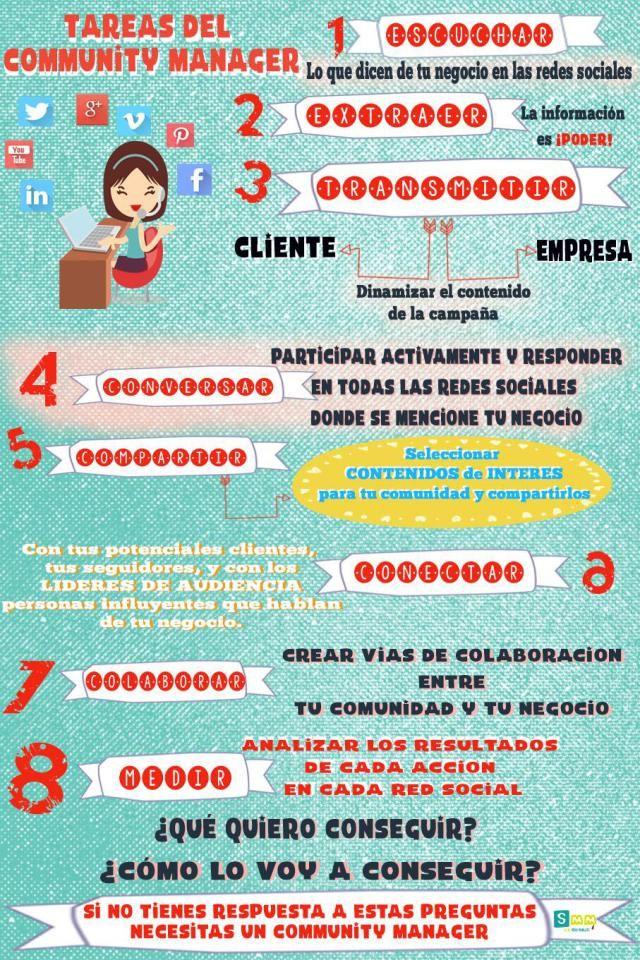 Tareas de un Community Manager #infografia #infographic #socialmedia