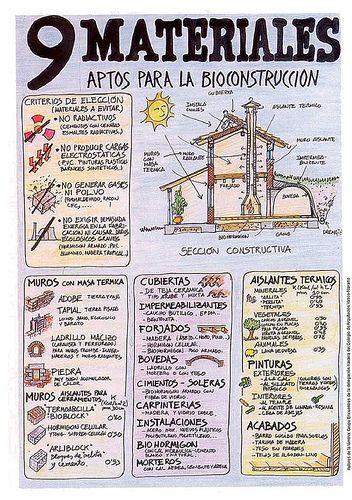 Arquitectura+bioclimática+-+materiales+para+la+bioconstruccion