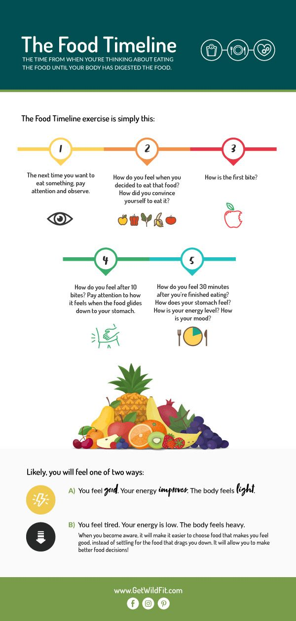 The Wildfit Food Timeline Food Soy Free Snacks Diet And Nutrition