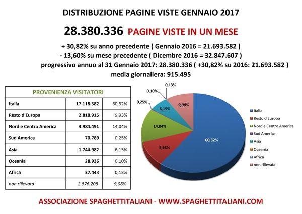 Pagine Viste nel mese di Gennaio 2017 su spaghettitaliani.com