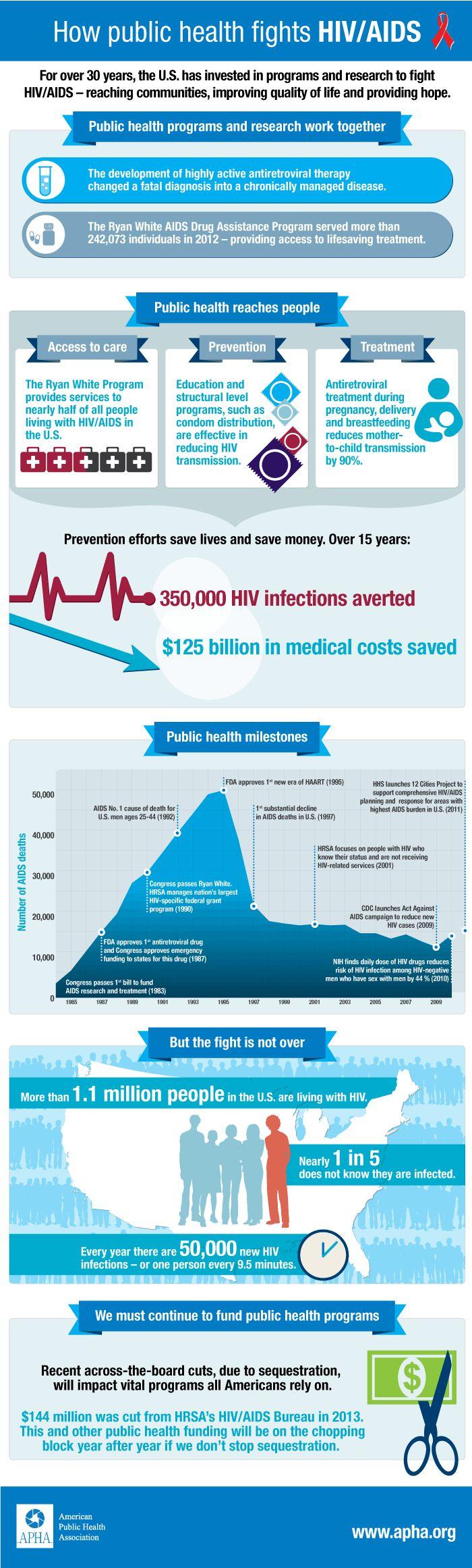 Public Health HIV AIDS Infographic