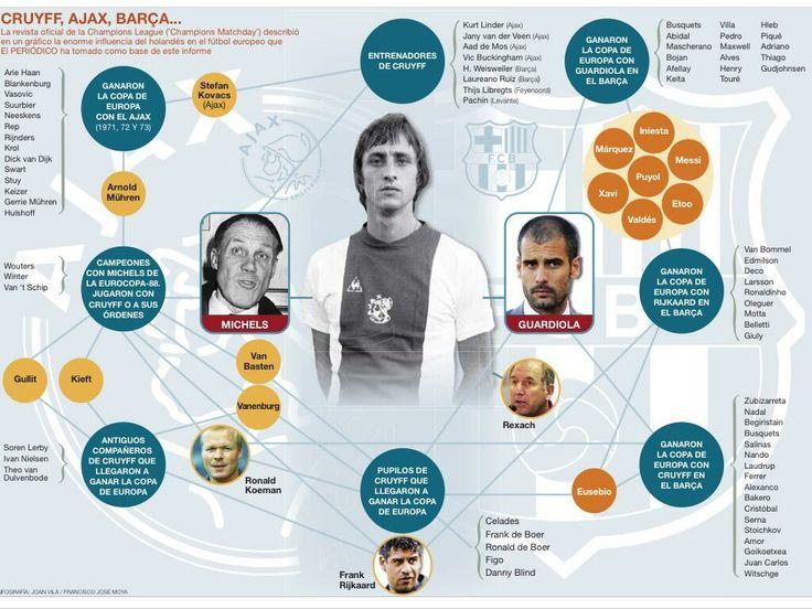 Johan Cruyff's influence in european football.