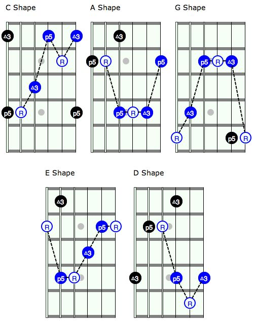 Best Guitar Images On   Guitar Chords Musicals And