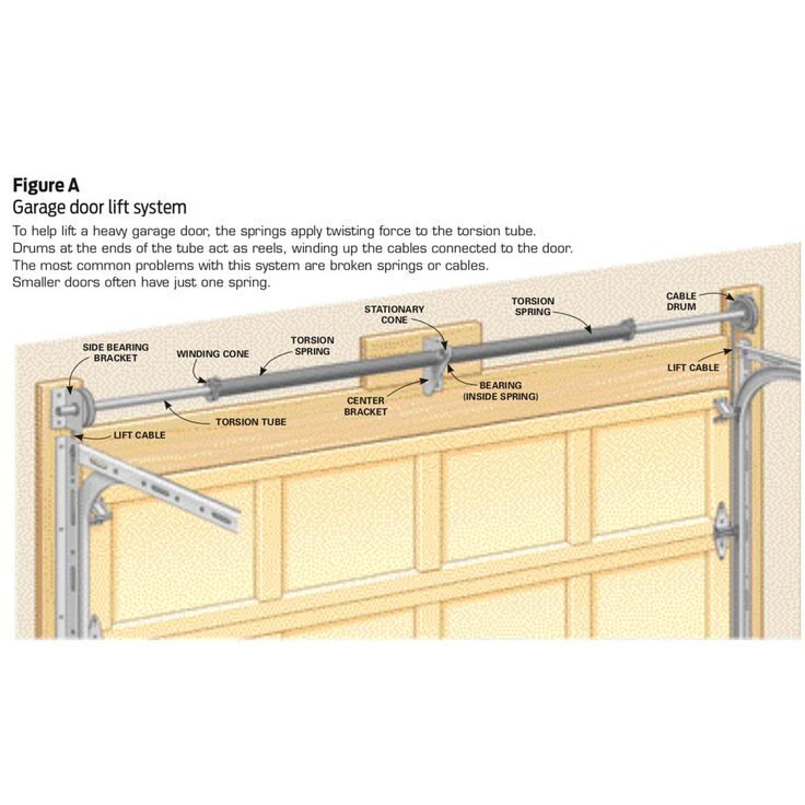 How to Repair Garage Door Springs and Cables | Garage door ... on Overhead Garage Door Spring Replacement  id=28976