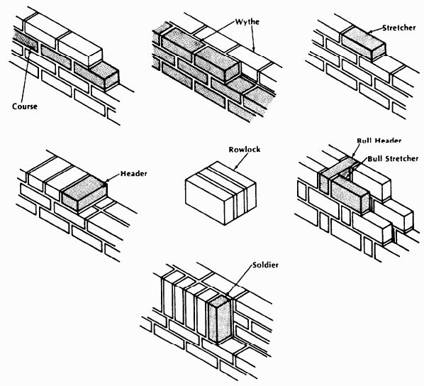 21 best images about masonry on pinterest