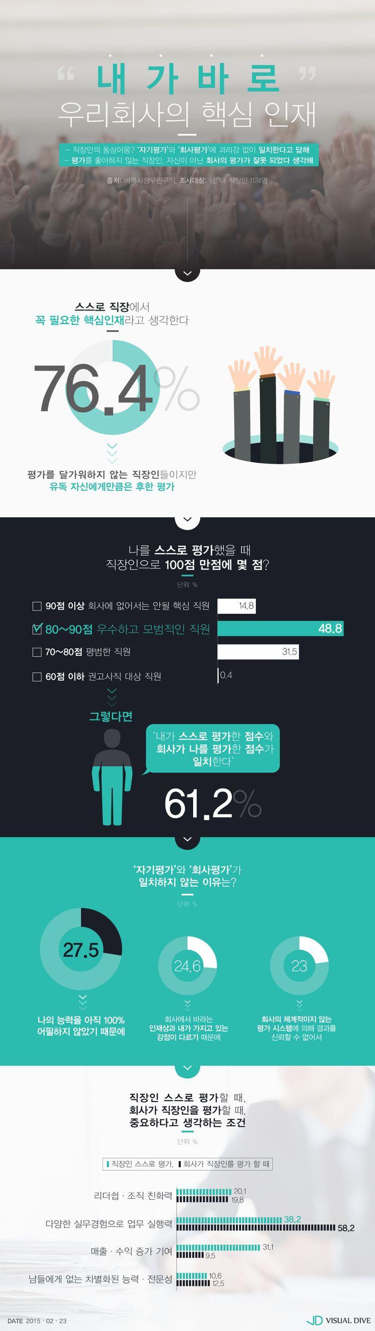 """직장인 자기평가 결과, 절반이상 """"회사 핵심 인재는 나"""" [인포그래픽] #competent person / #Infographic ⓒ 비주얼다이브 무단 복사·전재·재배포 금지"""