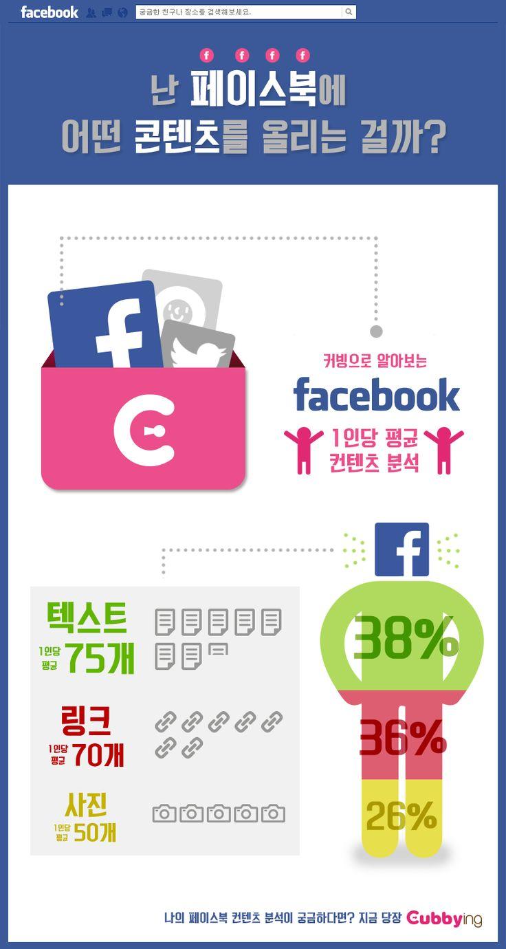 페이스북 콘텐츠 분석 #infographic / Your Lifetime Gallery ::: www.cubbying.com