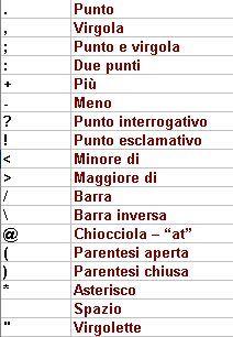 Pontuação em italiano.