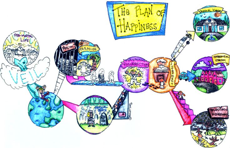 the plan of happiness visual aid  diagram