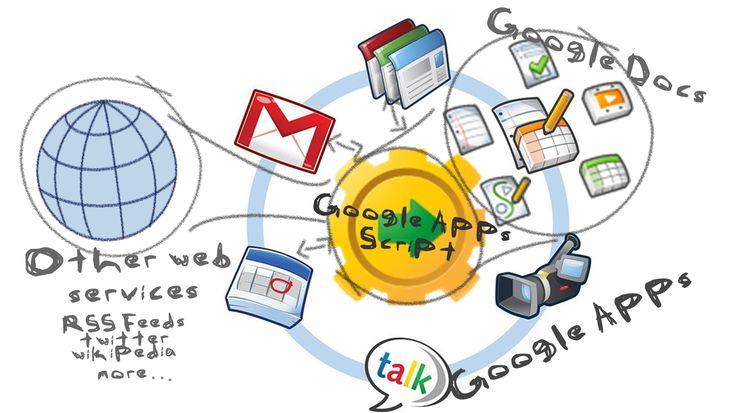 255 best Google Apps  Docs images on Pinterest Classroom ideas