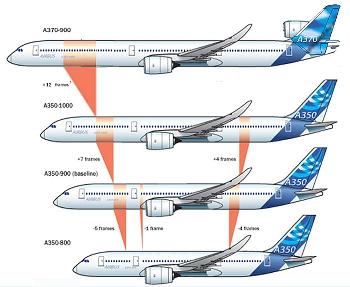 Airbus A350 Chart Showing All Aircraft Models For Future
