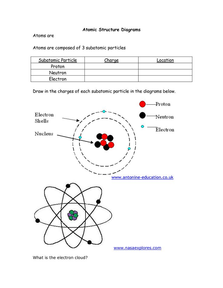 Atomic Structure Diagram Worksheet | Atomic Structure ...