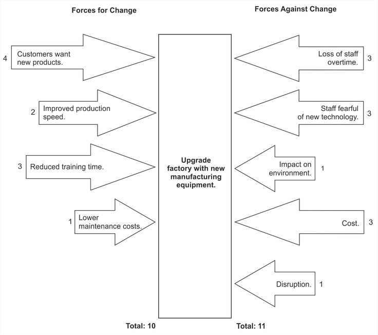 This action plan was created after using the Force Field Analysis - force field analysis template