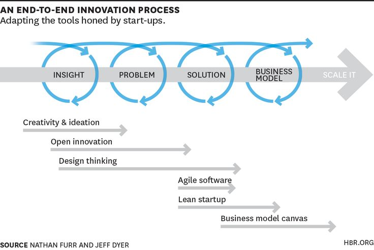 An End-to-End Innovation Process. How successful corporate innovators have adapted start-up principles to increase their innovation premium.