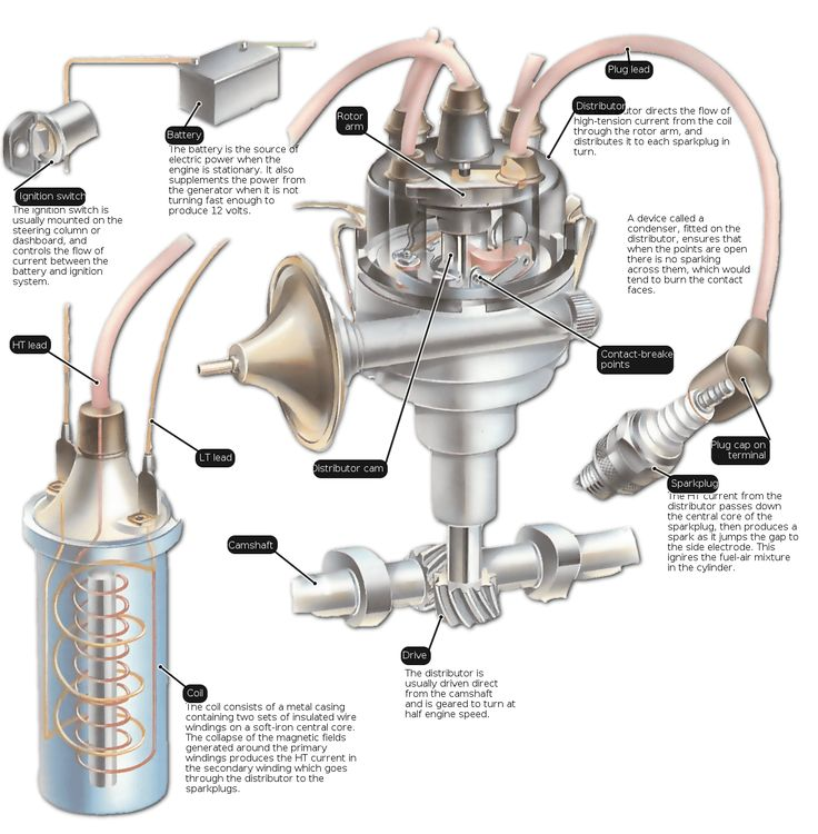 Explanation of how the ignition system of a car works in an automobile.  Discover how the current goes through the coil to the sparkplug.