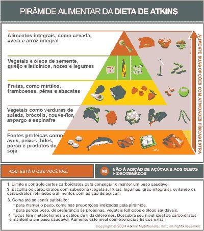 Como funciona a dieta com baixo teor de carboidratos   Blog da APPP
