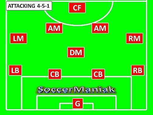 47 best football tactics images on pinterest soccer drills soccer 4 5 1 soccer formation click here to read and learn more about fandeluxe Gallery