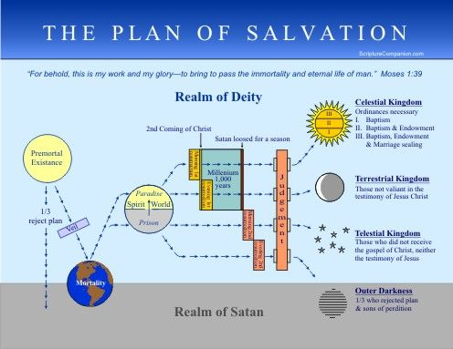 The Plan of Salvation Graphic Image LDS Mormon Heaven ...