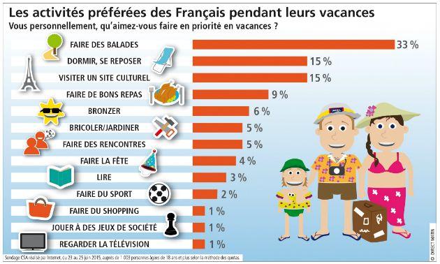 Les Français ont été interrogés sur les activités auxquelles ils préfèrent se livrer lors des vacances.Aller se balader, visiter un site culturel et pren...