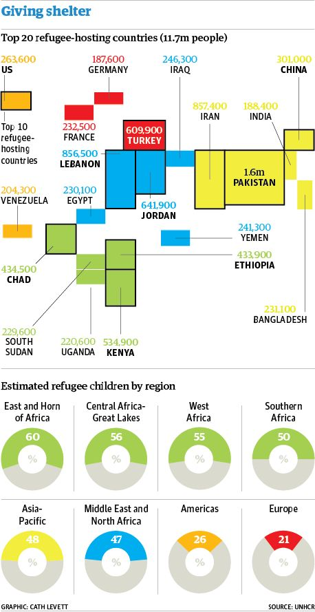 UNHCR reports 50 million refugees in 2013.