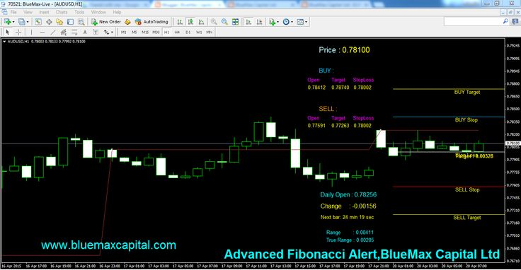 At present time AUDUSD near to our advanced Fibonacci Buy Stop Line 0.78412.So we expect here perfect BUY Trend. When the market reach 0.78412 we can conform once again our buy entry point using the above Fibonacci.  According to today's New York session if AUDUSD crossed our given Buy Stop 0.78412 means it will reach the Buy Target point 0.78740 sure .Here we recommend to maintaining the stop loss value 0.78002 to avoid any huger losses suppose market taken reverse order means.