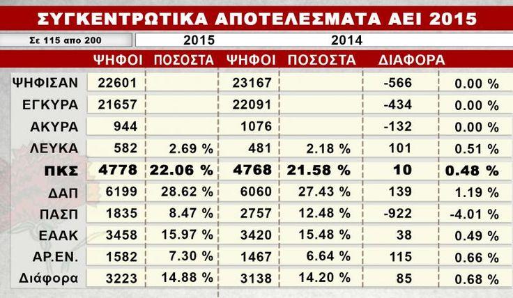 Συγκεντρωτικά αποτελέσματα Φοιτητικών και Σπουδαστικών εκλογών - Πρωτιές της Πανσπουδαστικής   902.gr