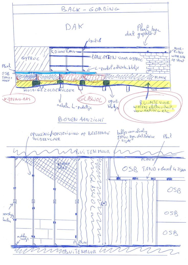 mijn schets voor het vernieuwen van de oude houten zoldervloer zonder deze volledig uit te breken. met ruimte voor elektriciteit, water en verwarming makkelijk onder de hele zolder te leggen (en eventueel zelfs te verleggen later) met afwerking zijkant buitenmuur (zonder spouw) tegen schuin dak + ruimte voor bekabeling/water/verwarming erachter